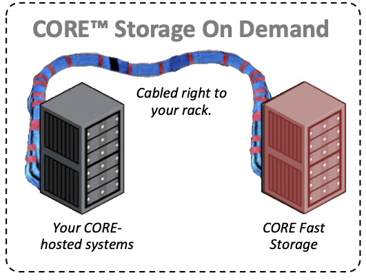 core storage on demand illustration